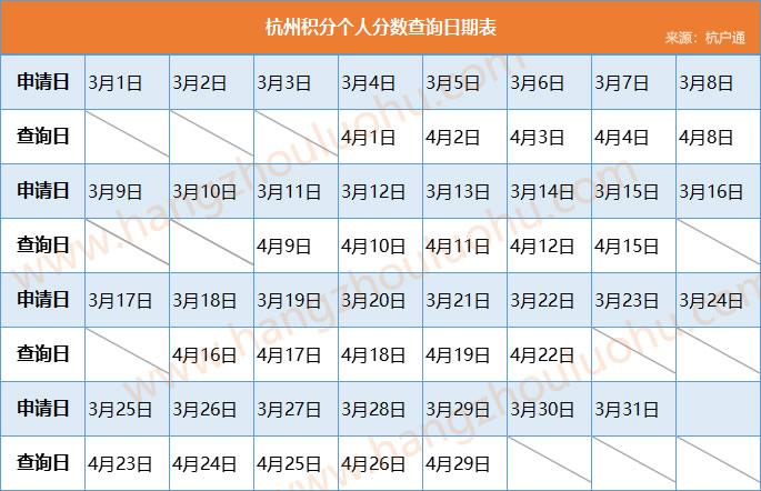 2019年杭州积分落户个人分数线查询日期