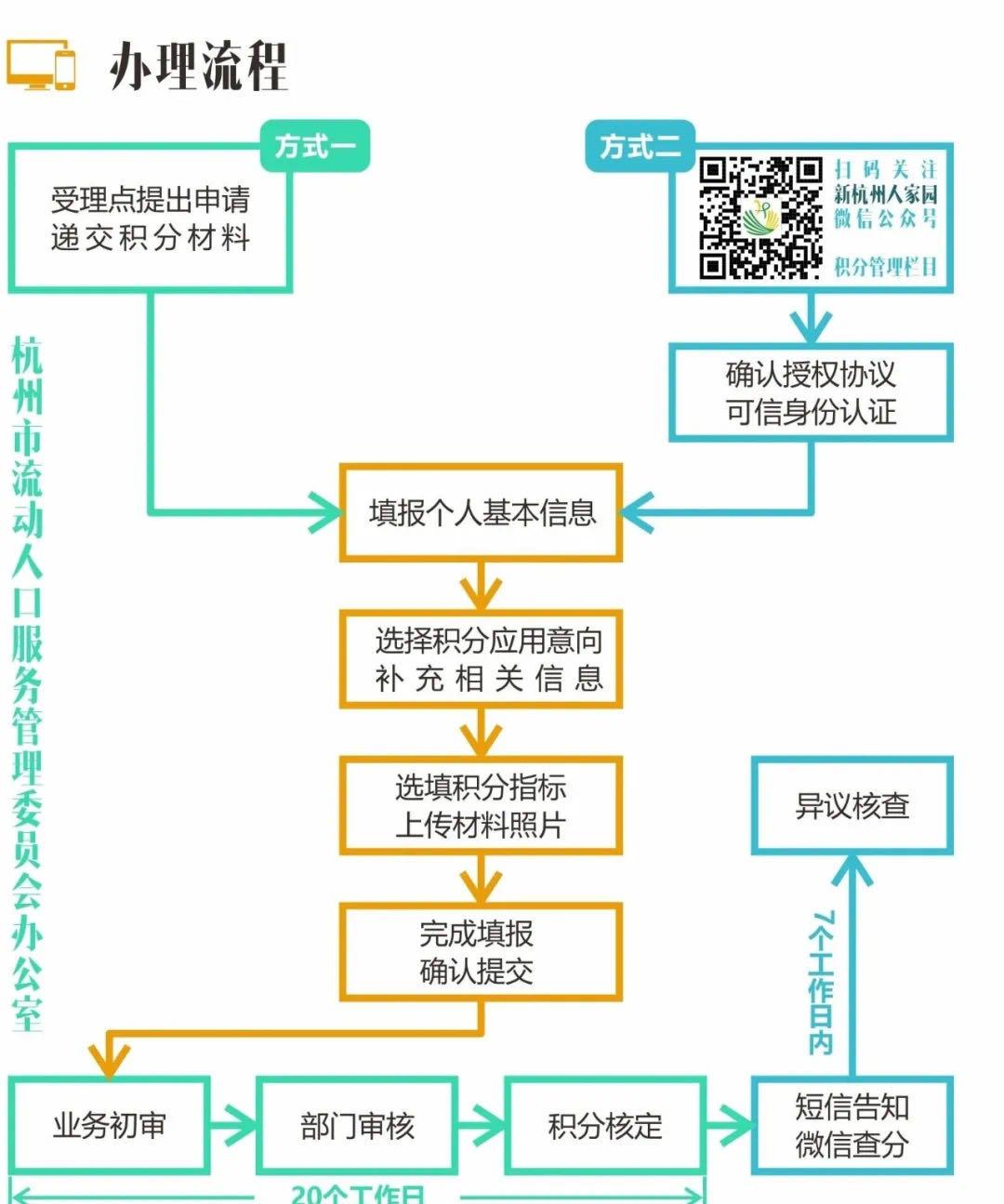 杭州积分落户办理流程