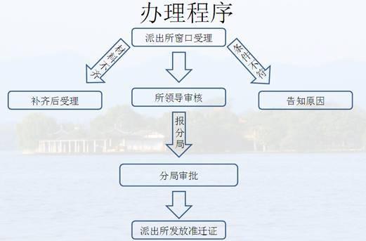 杭州人才引进落户流程